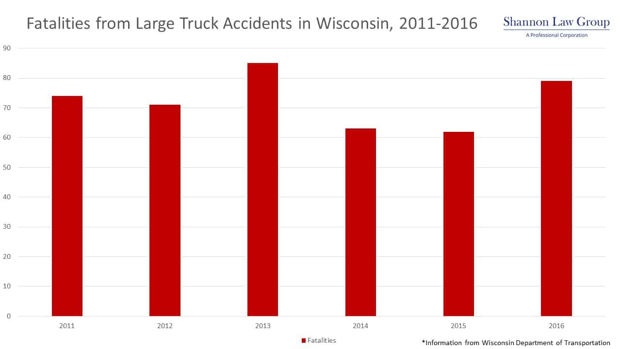 Fatalities from Large Truck Accidents in Wisconsin, 2011-2016